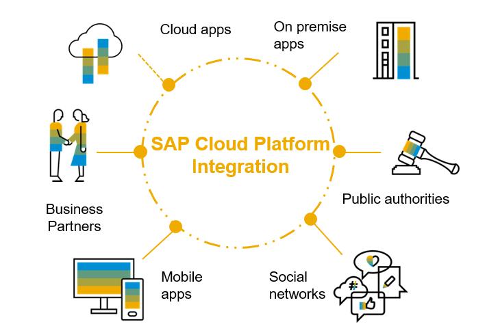 SAP Cloud Platform licensing options