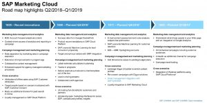 SAP Marketing Cloud Roadmap