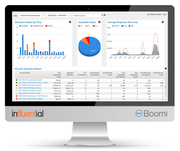 Business Intelligence Software Licences | Buyalicence UK